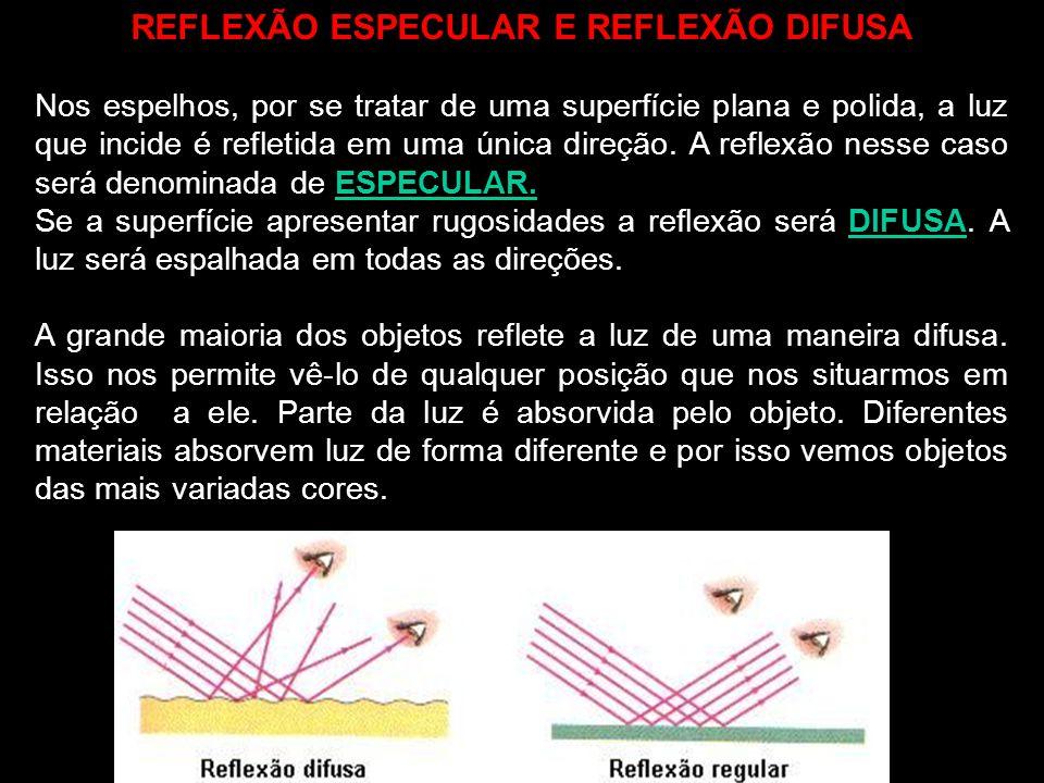 REFLEXÃO ESPECULAR E REFLEXÃO DIFUSA