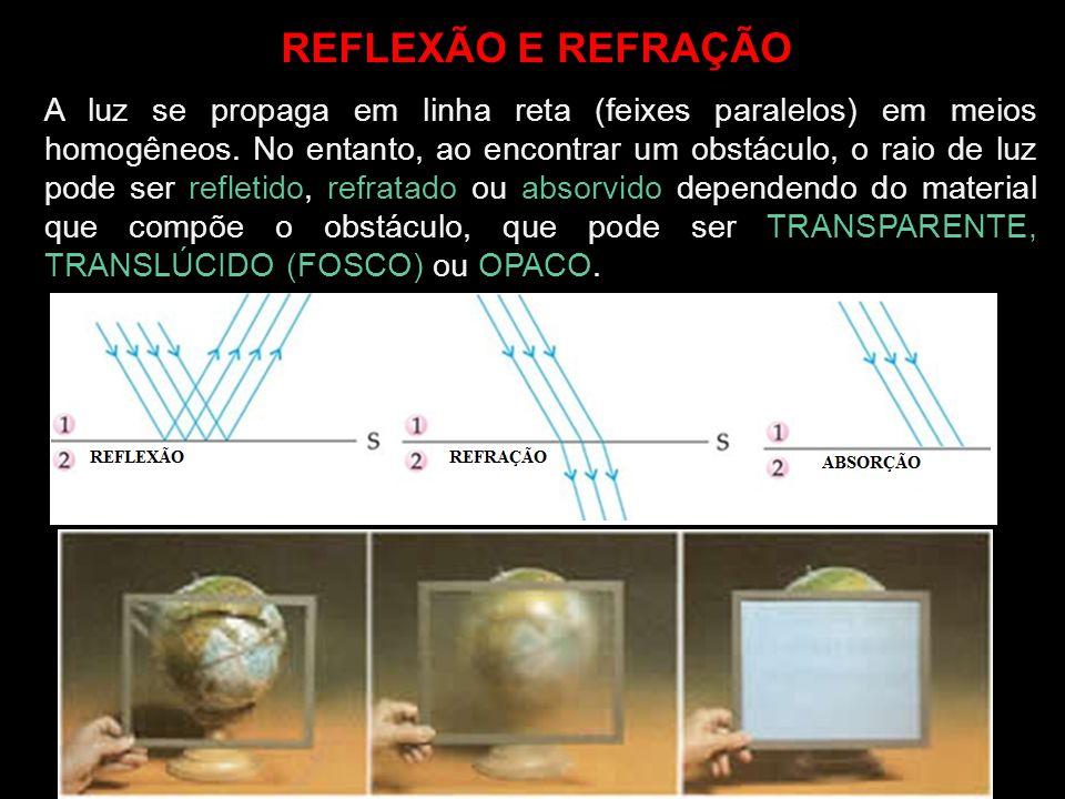 REFLEXÃO E REFRAÇÃO