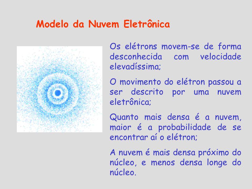 Modelo da Nuvem Eletrônica