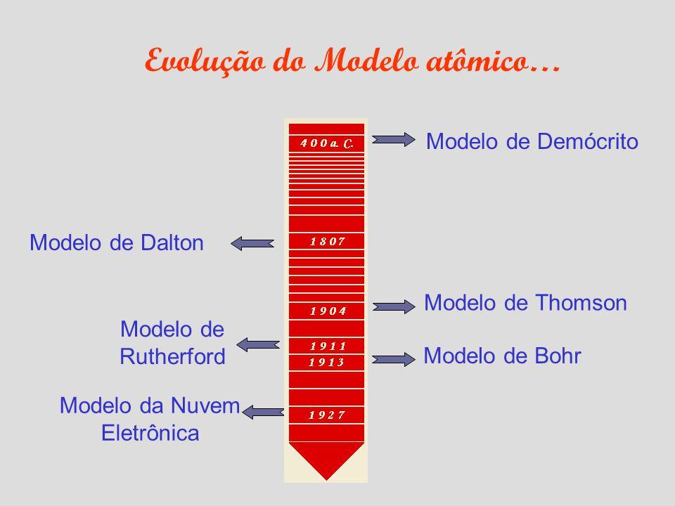 Evolução do Modelo atômico…