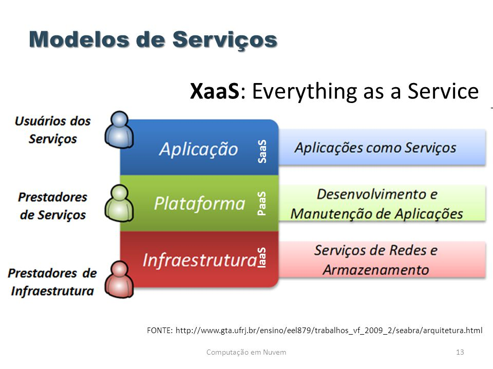 XaaS: Everything as a Service