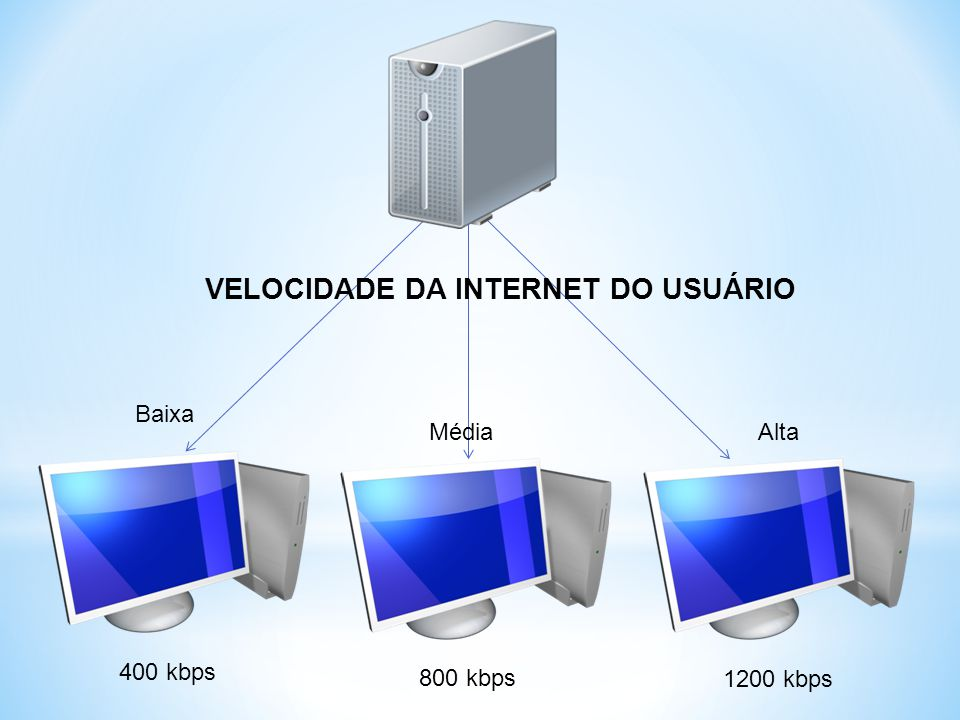 VELOCIDADE DA INTERNET DO USUÁRIO