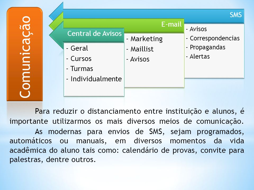SMS - Avisos. - Correspondencias. - Propagandas. - Alertas. E-mail. - Marketing. - Maillist. Central de Avisos.