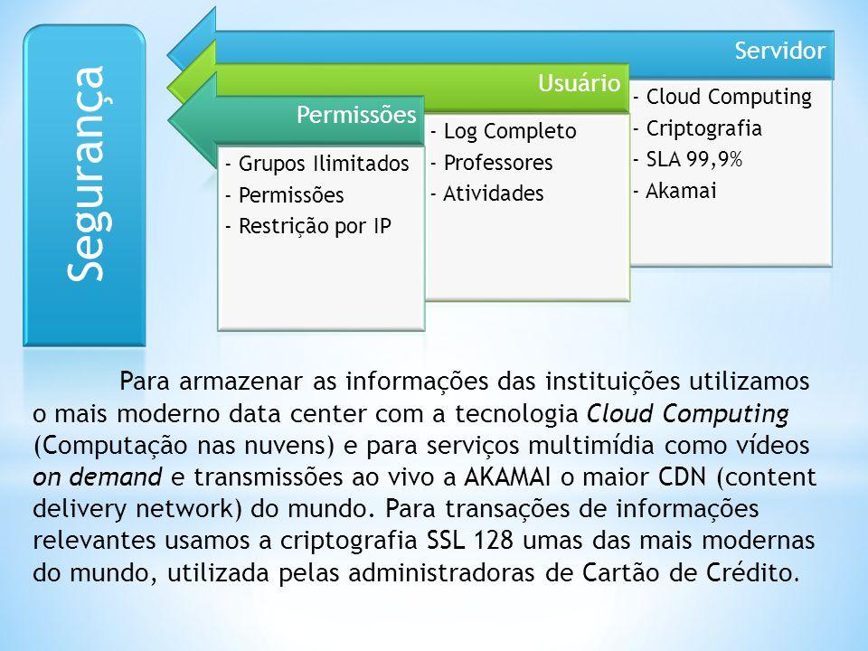 Segurança Servidor Usuário Permissões - Cloud Computing - Criptografia