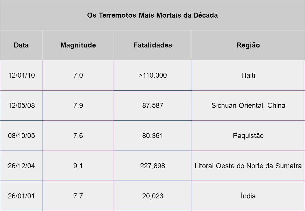 Os Terremotos Mais Mortais da Década