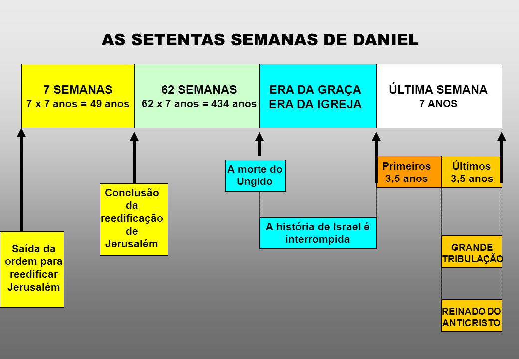 AS SETENTAS SEMANAS DE DANIEL
