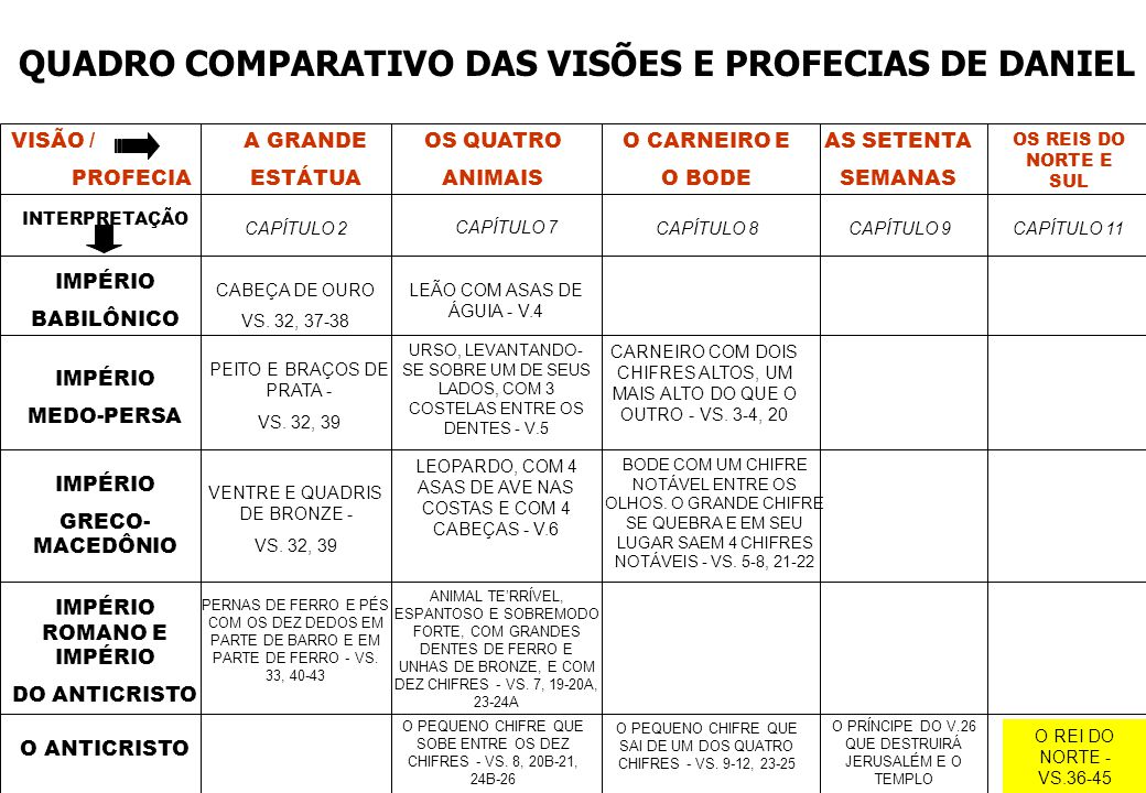QUADRO COMPARATIVO DAS VISÕES E PROFECIAS DE DANIEL