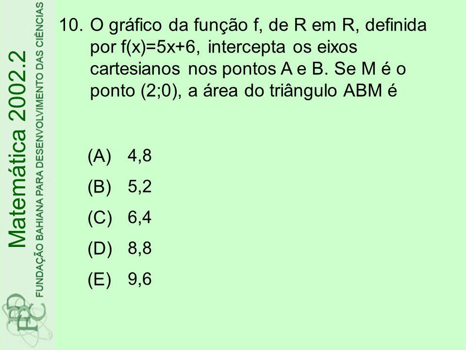 O gráfico da função f, de R em R, definida por f(x)=5x+6, intercepta os eixos cartesianos nos pontos A e B. Se M é o ponto (2;0), a área do triângulo ABM é