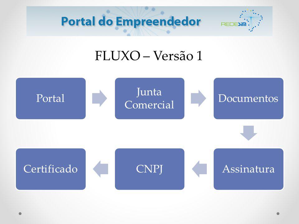 FLUXO – Versão 1 Portal Junta Comercial Documentos Assinatura CNPJ