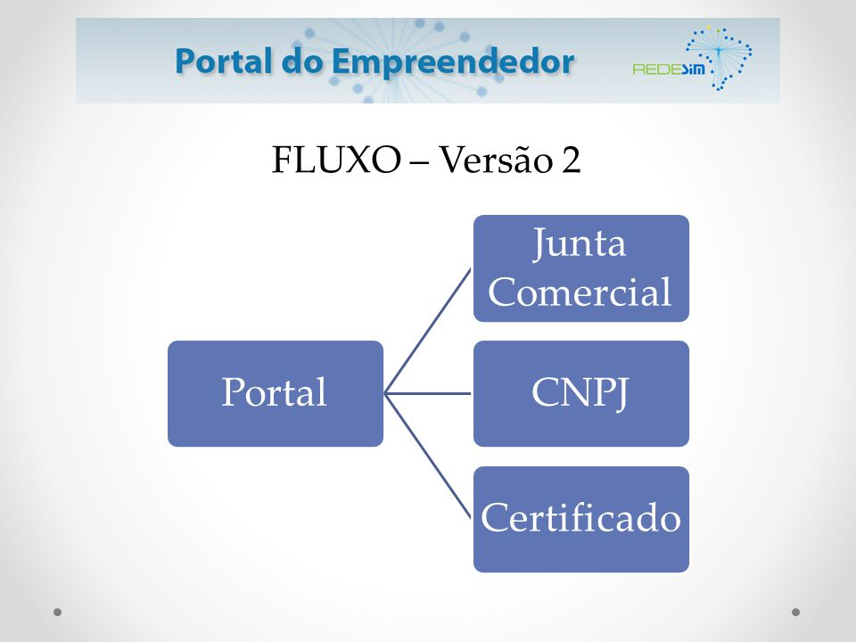 FLUXO – Versão 2 Portal Junta Comercial CNPJ Certificado