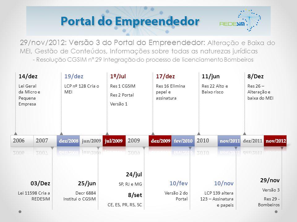 29/nov/2012: Versão 3 do Portal do Empreendedor: Alteração e Baixa do MEI, Gestão de Conteúdos, Informações sobre todas as naturezas jurídicas