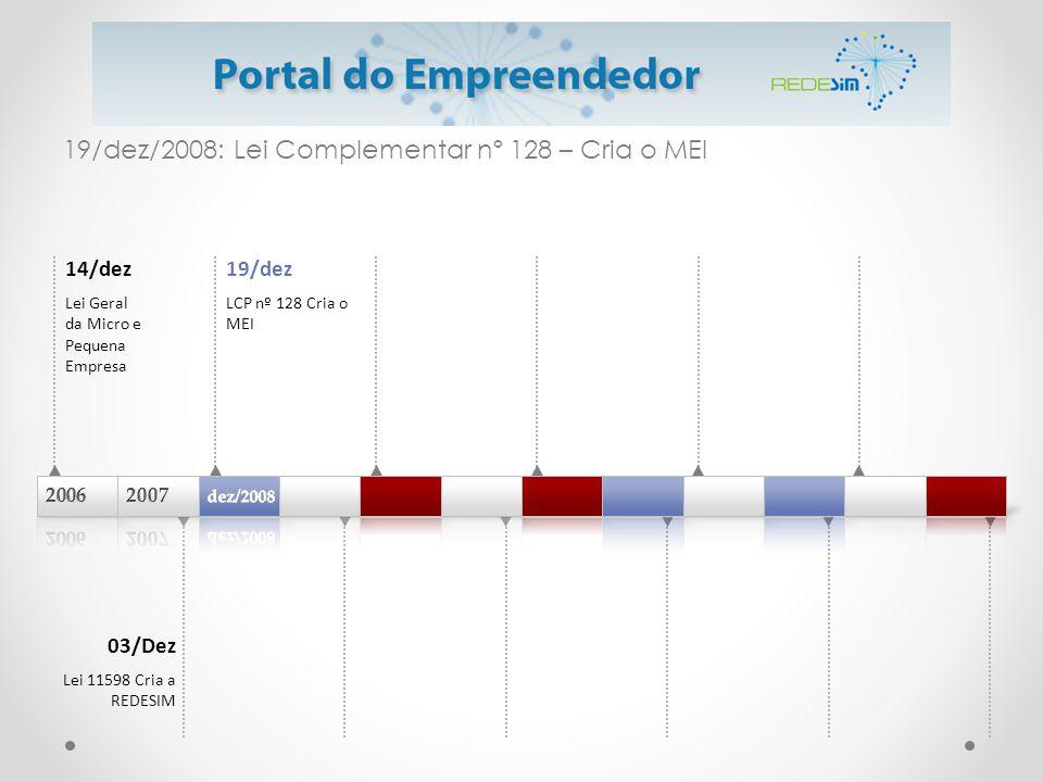 19/dez/2008: Lei Complementar nº 128 – Cria o MEI