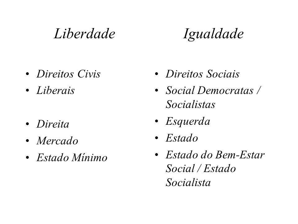 Liberdade Igualdade Direitos Civis Liberais Direita Mercado