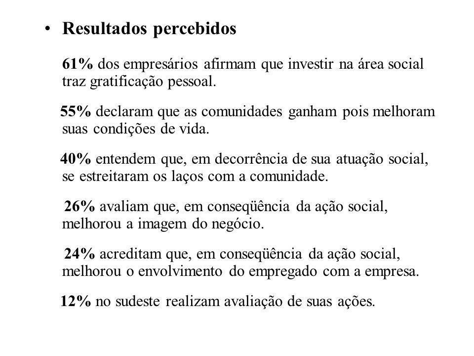 Resultados percebidos 61% dos empresários afirmam que investir na área social traz gratificação pessoal.