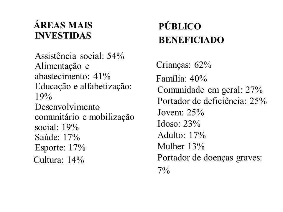 ÁREAS MAIS INVESTIDAS Assistência social: 54% Alimentação e abastecimento: 41% Educação e alfabetização: 19% Desenvolvimento comunitário e mobilização social: 19% Saúde: 17% Esporte: 17%