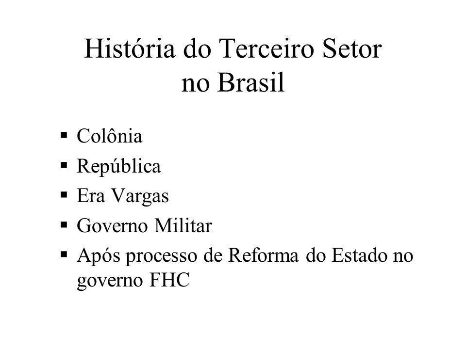 História do Terceiro Setor no Brasil