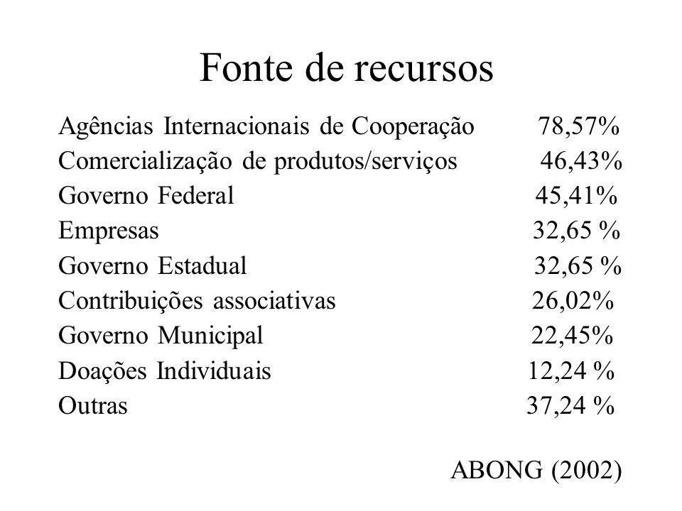 Fonte de recursos Agências Internacionais de Cooperação 78,57%