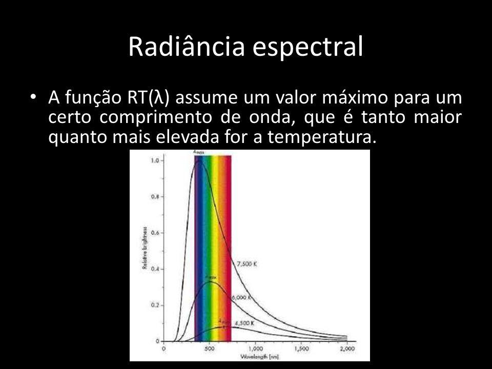 Radiância espectral A função RT(λ) assume um valor máximo para um certo comprimento de onda, que é tanto maior quanto mais elevada for a temperatura.