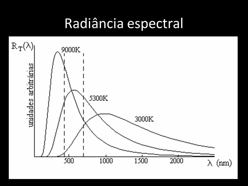 Radiância espectral A Fig. 1 representa os graficos da formula de Planck para irradiadores.