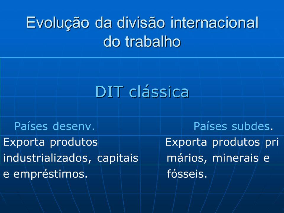 Evolução da divisão internacional do trabalho