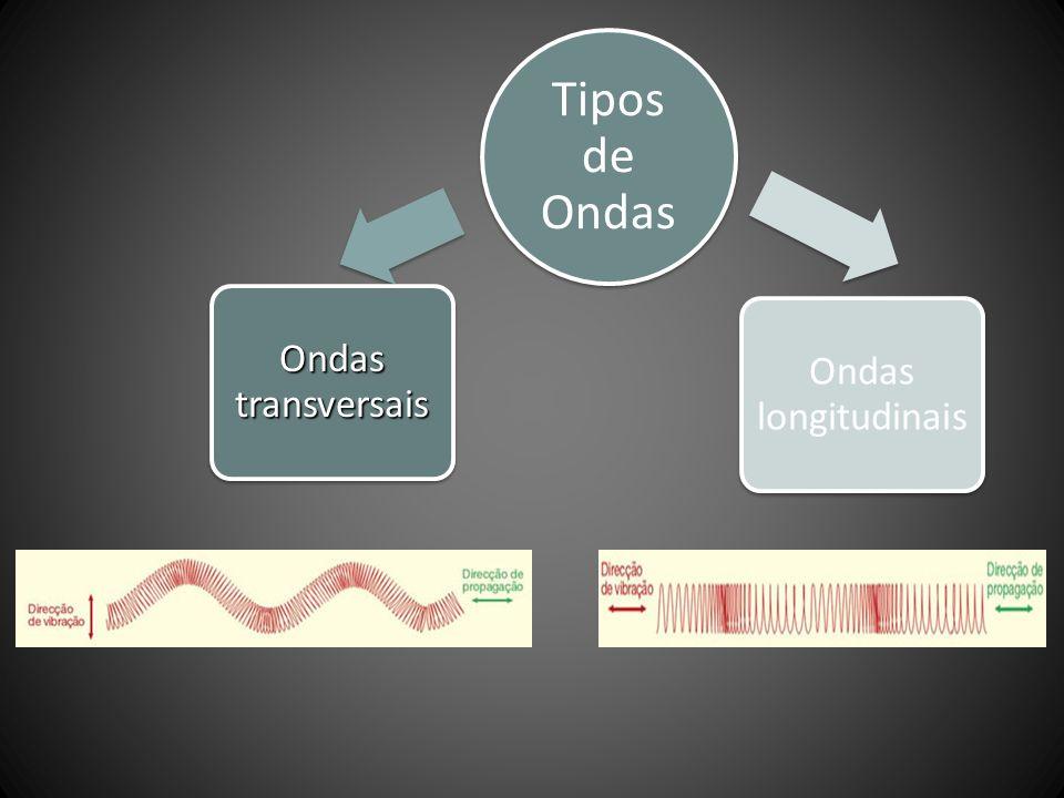 Tipos de Ondas Ondas transversais Ondas longitudinais