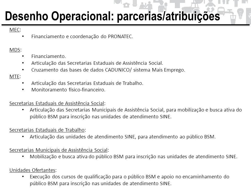 Desenho Operacional: parcerias/atribuições