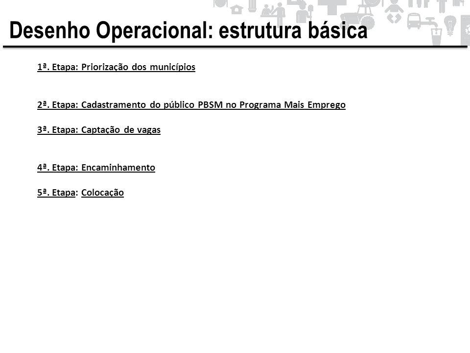 Desenho Operacional: estrutura básica