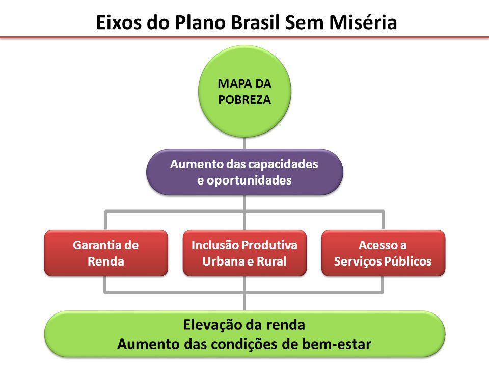 Eixos do Plano Brasil Sem Miséria