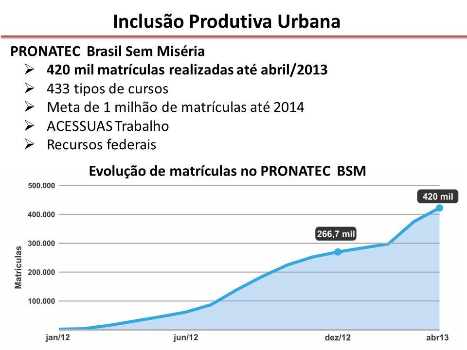 Inclusão Produtiva Urbana Evolução de matrículas no PRONATEC BSM