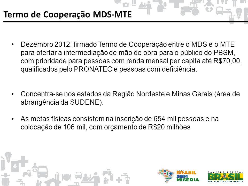 Termo de Cooperação MDS-MTE