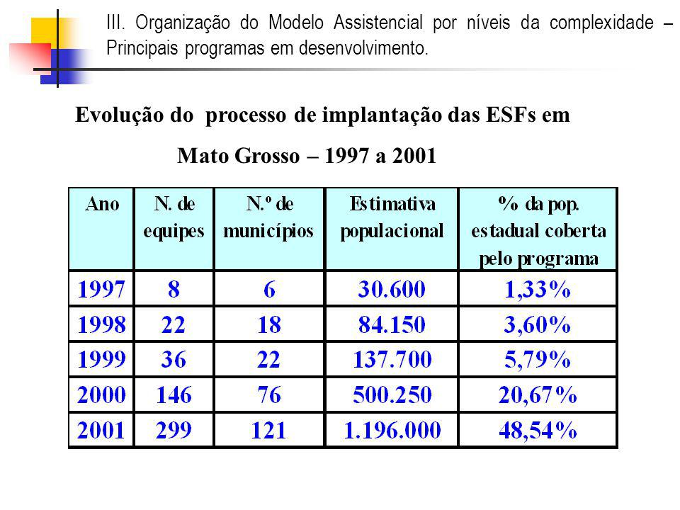 Evolução do processo de implantação das ESFs em