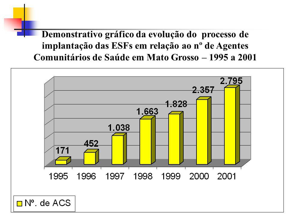 Demonstrativo gráfico da evolução do processo de implantação das ESFs em relação ao nº de Agentes Comunitários de Saúde em Mato Grosso – 1995 a 2001