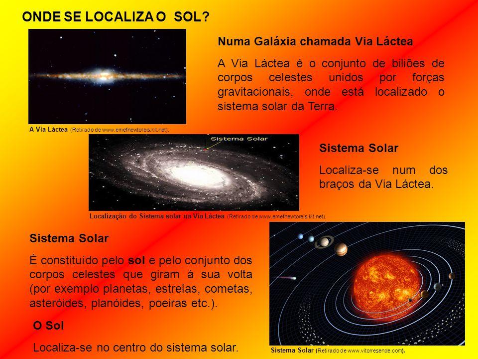 ONDE SE LOCALIZA O SOL Numa Galáxia chamada Via Láctea