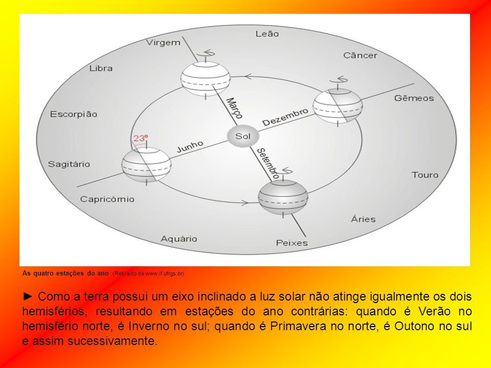 As quatro estações do ano (Retirado de www.if.ufrgs.br)