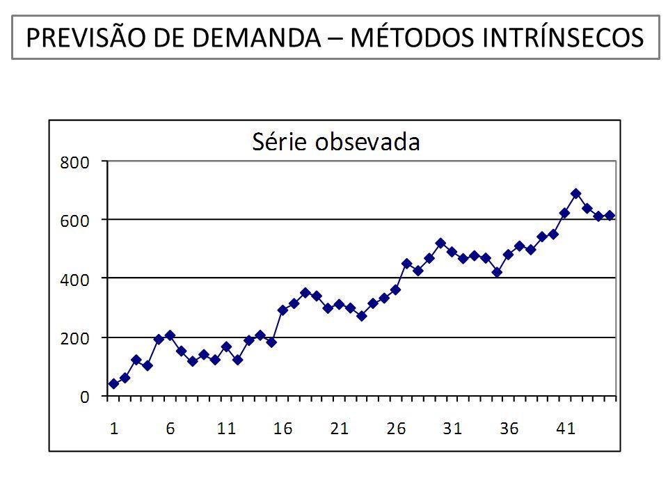 PREVISÃO DE DEMANDA – MÉTODOS INTRÍNSECOS