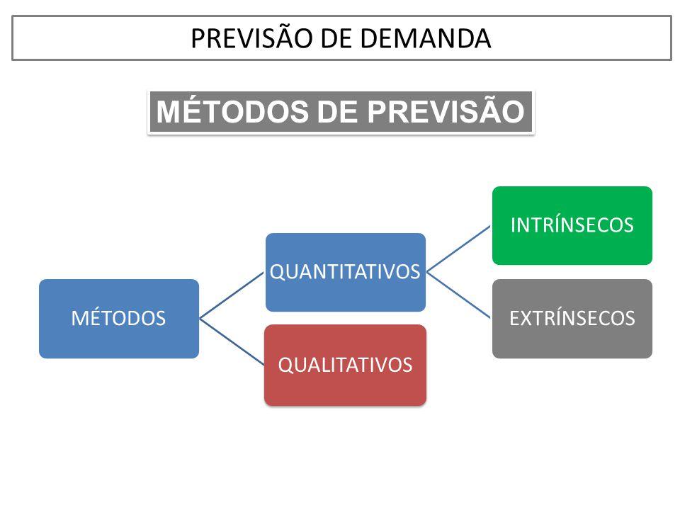 PREVISÃO DE DEMANDA MÉTODOS DE PREVISÃO MÉTODOS QUANTITATIVOS