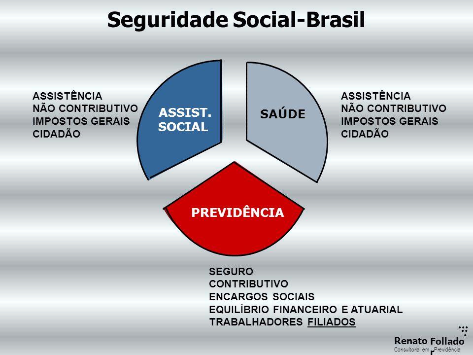 Seguridade Social-Brasil