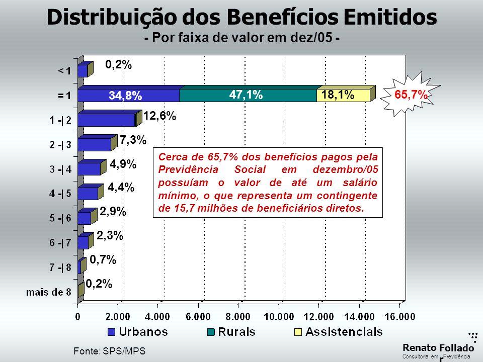 Distribuição dos Benefícios Emitidos - Por faixa de valor em dez/05 -