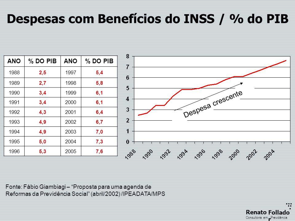 Despesas com Benefícios do INSS / % do PIB