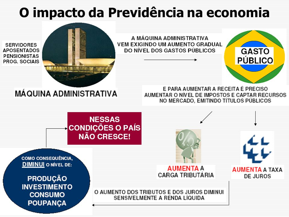 O impacto da Previdência na economia