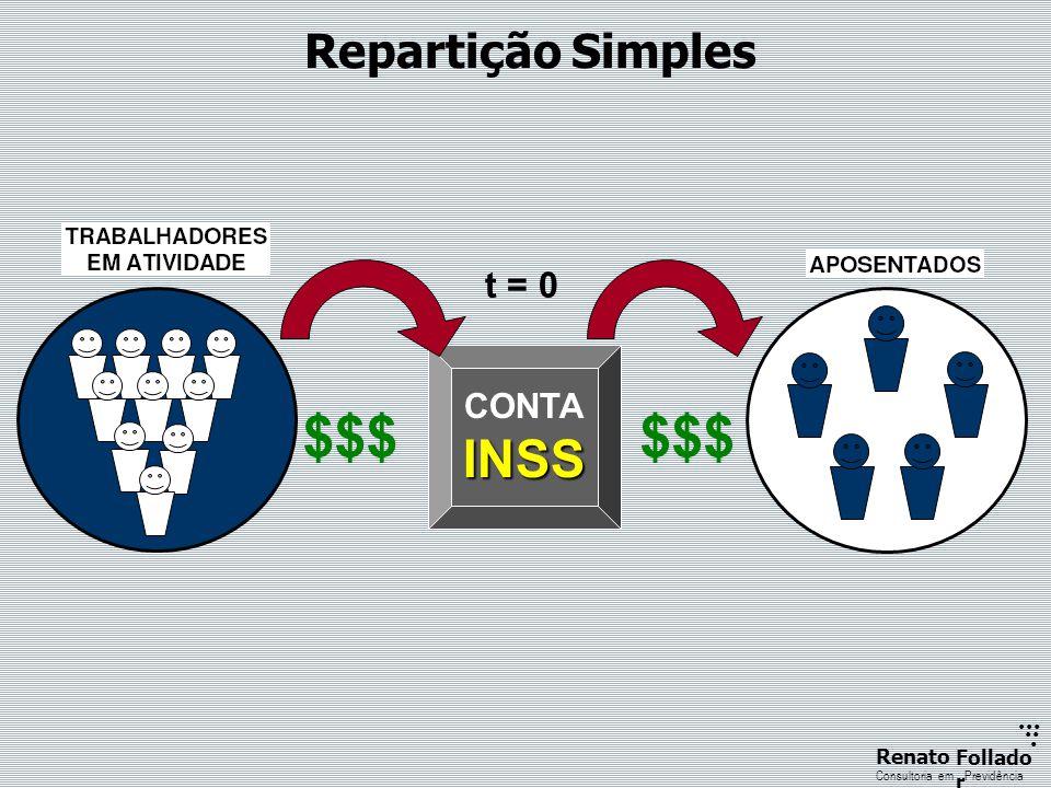 $$$ $$$ INSS Repartição Simples t = 0 CONTA O INSS É MAIS UM IMPOSTO