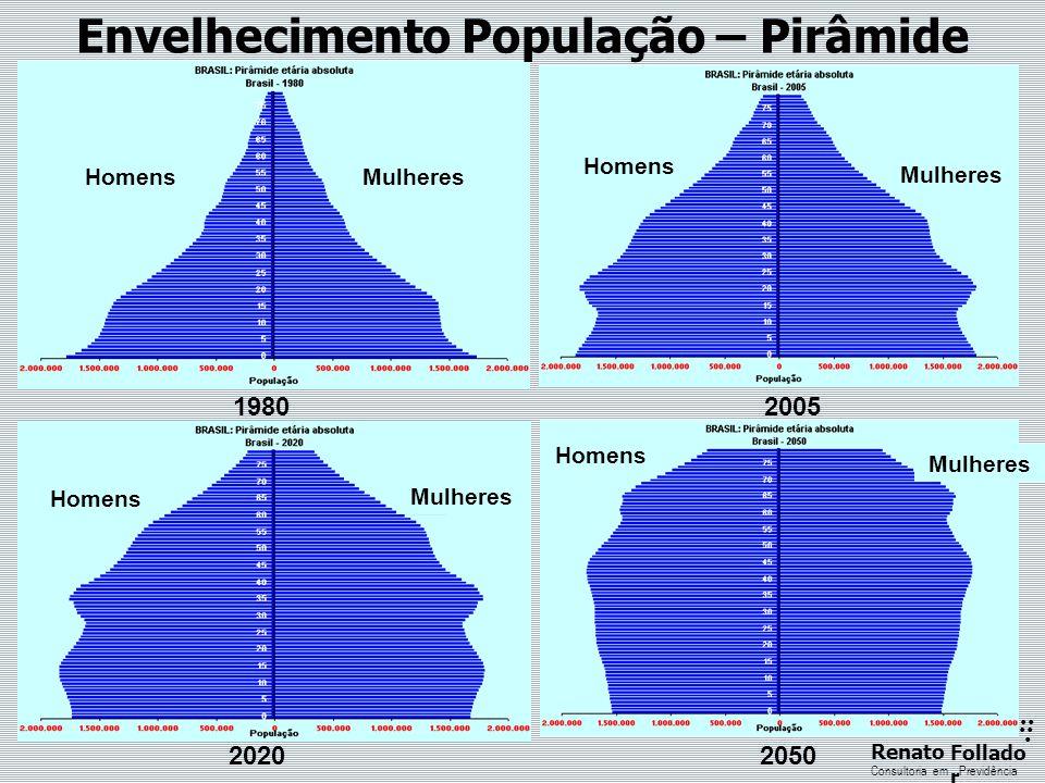 Envelhecimento População – Pirâmide