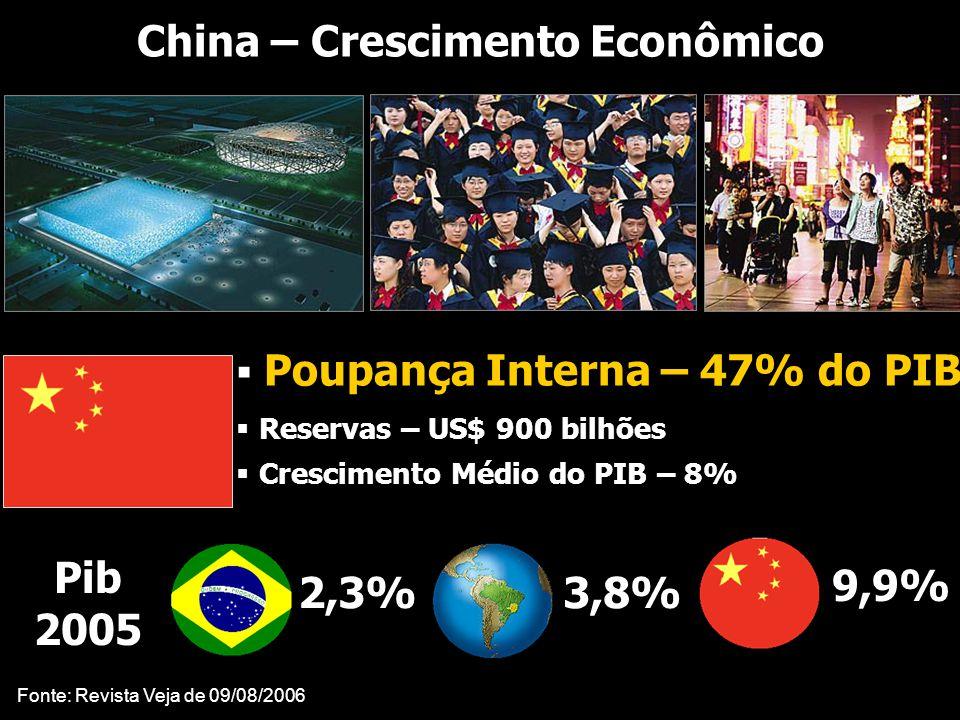 China – Crescimento Econômico
