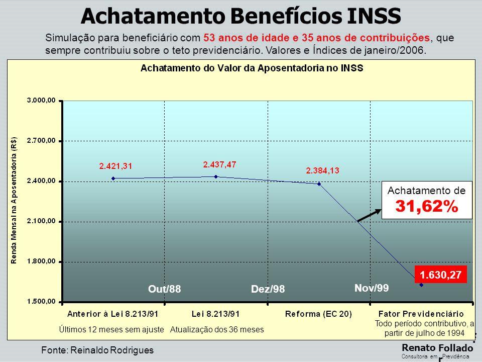 Achatamento Benefícios INSS