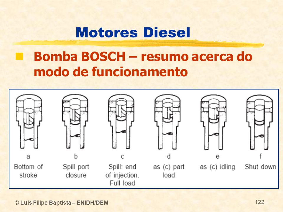 Motores Diesel Bomba BOSCH – resumo acerca do modo de funcionamento
