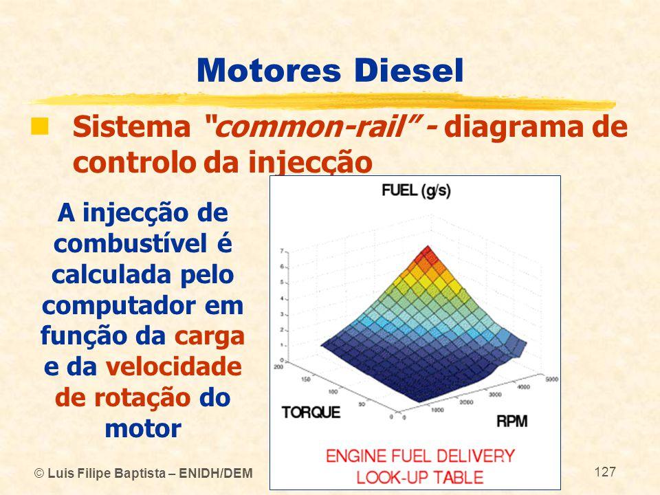 Motores Diesel Sistema common-rail - diagrama de controlo da injecção.