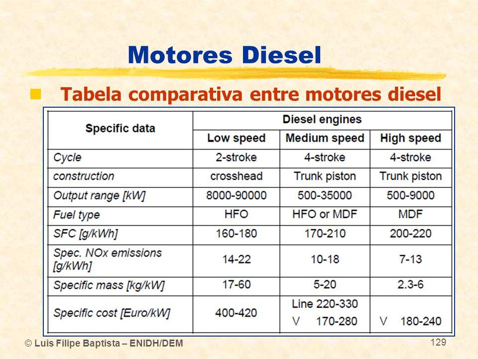 Motores Diesel Tabela comparativa entre motores diesel