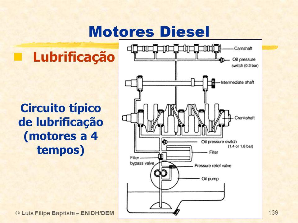 Circuito típico de lubrificação (motores a 4 tempos)