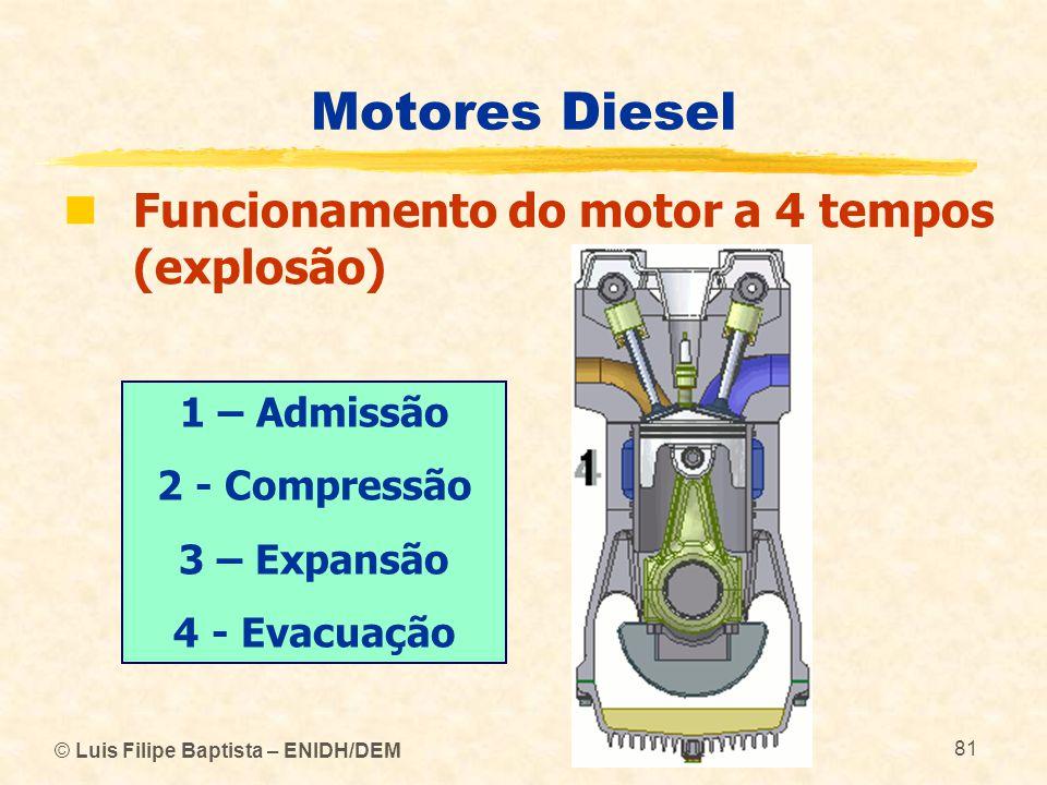Motores Diesel Funcionamento do motor a 4 tempos (explosão)