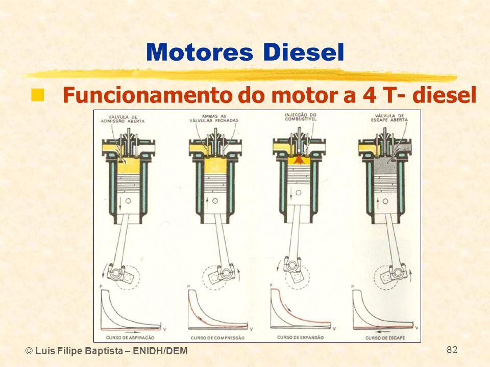 Motores Diesel Funcionamento do motor a 4 T- diesel